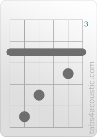 How To Do G7 Chord